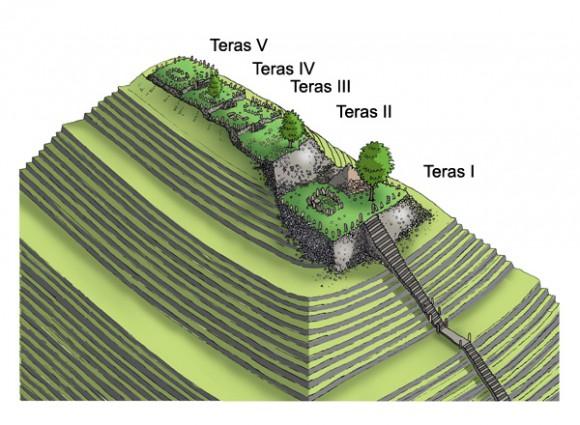 Situs Gunung Padang pun memiliki lima teras atau undakan