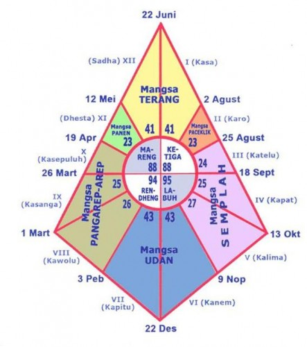 Pranata Mangsa: Sistem penanggalan musim bukti kepandaian ilmu astronomi nenek moyang kita