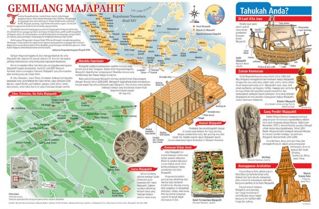 Kilasan Sejarah Mengenai Kesultanan Majapahit