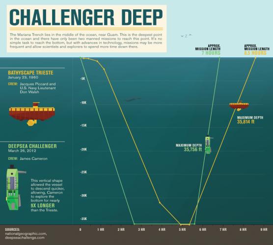 Challenger Deep pertama kali dijelajahi tanggal 23 Januari 1960