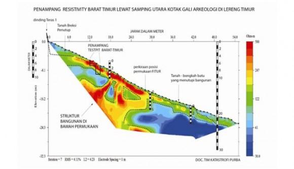 Gambar 5.  Penampang struktur bawah permukaan
