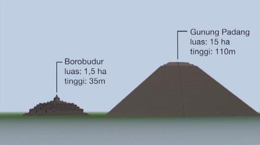 Gunung Padang, Bukti Monumen Besar dari Peradaban Adijaya Tertua di Dunia
