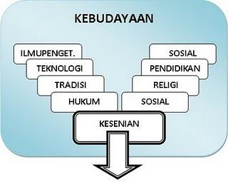 Membangun Teori Tentang Kebudayaan Materi