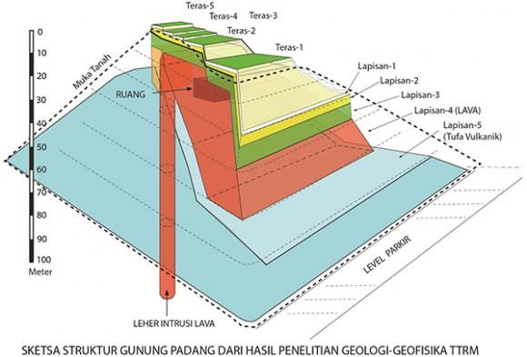 Survey di Bawah Permukaan Gunung Padang