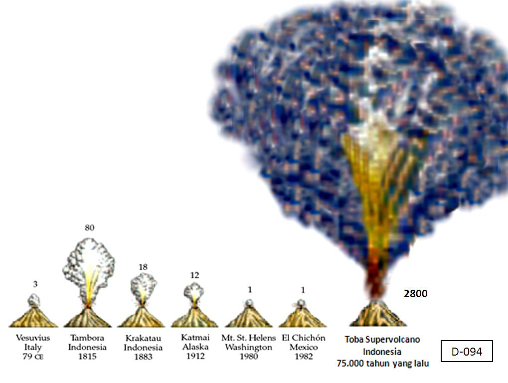 Toba Super Volcano Eruption