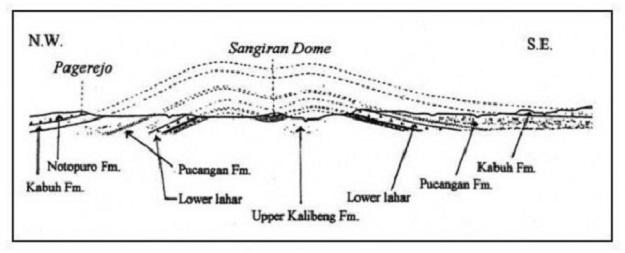 Sangiran Dome
