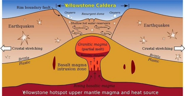 Supervolcano Yellowstone