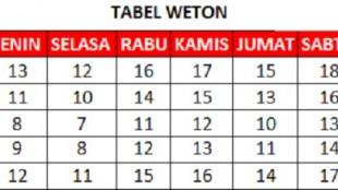Tabel Weton Jawa