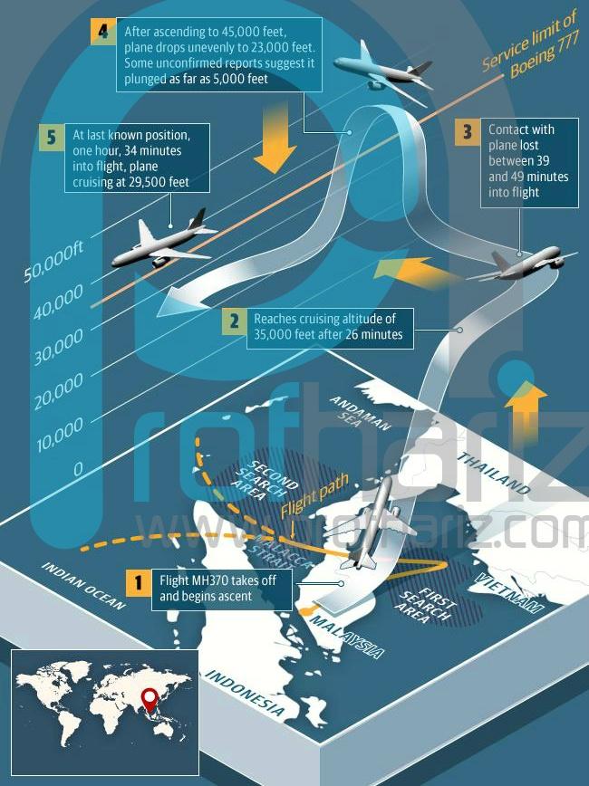 Bagaimana dengan MH370