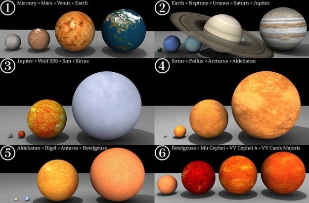 Bumi Dan Beberapa Bintang Terbesar Di Galaksi Bima Sakti
