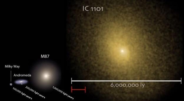 IC 1101 adalah galaksi super raksasa berbentuk elips
