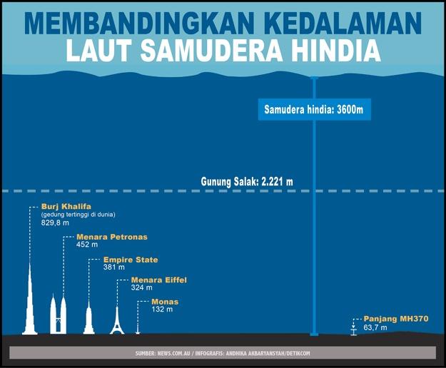 Perbandingan Kedalaman Samudera Hindia