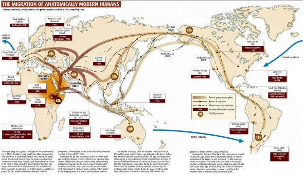 Sejarah Awal Mula Bangsa-Bangsa di Dunia